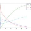 SBMLによる生化学ネットワークの記述と計算