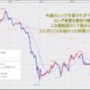 FX米ドル見通しチャート分析|環境認識、初心者へ2020年10月第5週