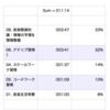 2020/10/14(水) & 2020/10/15(木)