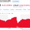 Disney+視聴者数が伸びていない?IBM社長辞職し株価下落