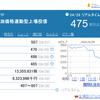 コロナで破壊された日本経済も株価は高くインチキ相場のようで怖い…