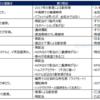 【米国株】購入候補銘柄の整理