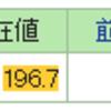 アラフォーおじさんの株式投資 2017年3月 天井掴み