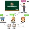 アンサンブル手法のStackingを実装と図で理解する