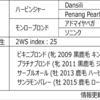 POG2020-2021ドラフト対策 No.35 ジャンカズマ
