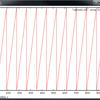 WAVEファイルのノコギリ波を作って再生してみる