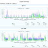 RTX1200のタグVLANのSNMP値