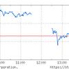 5日続落で1月上昇分が帳消し。SBIは今日も逆行高。