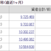 億まで残り9028万円(2021/1/16)