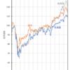 基準価額の動き コロナショック振返り