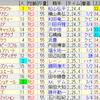 第81回オークス(GI)