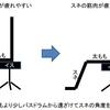 「ヒールダウン奏法」練習の意味