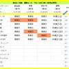 秋のGⅠ対決 7週目(エリザベス女王杯)
