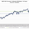 【週末投資家】#5月10日  予想EPSの低下により日経平均PERは16.50倍、米国株の予想PERは20倍超