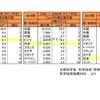 中国が自然科学論文数で米国を追い抜く!日本は凋落