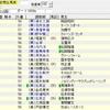 武蔵野Sの上がり順位別傾向と対策