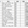 ジャパンカップ(GⅠ)の予想を行います。