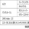POG2020-2021ドラフト対策 No.187 ファインルージュ
