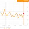 糖質制限ダイエット日記 2/23 60.9kg (+0.8) 今日は築地でアナゴの予定なのだ!