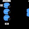 MySQL Connection Pooling と Persistent Connections はチョット違うという話