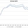 [グラフ]消費税率引き上げ前後の内需の推移