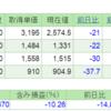 2019.4.24(水) 資産状況