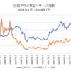 マザーズ指数がこれ以上下落すると日本株全体も厳しい状況になる可能性