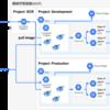 Kubernetes を利用したコンテナベース機械学習基盤の構築