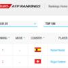テニス2018日本選手の世界ランキング!トップ10選手も