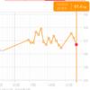 糖質制限ダイエット日記 1/25 61.4kg 前日比▲1.0kg 正月比▲0.7kg
