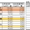 イコラブのメンバーの2020年前半におけるtwitterフォロワー数の増加とその考察