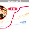 開発ブログの大成功をお祝いして、みんなが大好きなアレを食べてきました