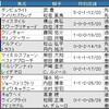 主役不在の第84回 東京優駿
