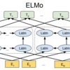 自然言語処理におけるEmbeddingの方法一覧とサンプルコード