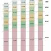 過去最大の平成26年度予算案 1,900億円