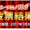 ベスト・アニメ100のランキングにドン引きしたが、昭和に限定したらそうでもなかった。