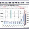 任天堂 売上高2兆円突破を記念し、数字を色々集めてみました