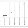 Excelグラフ機能を使って日時のガントチャートを作る手順