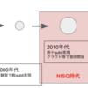 ゲート式量子コンピュータが今熱い!〜NISQの紹介〜