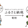 【ふるさと納税】2019年おススメ商品