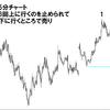 先週ポンド円でのFXリアルトレードを解説!