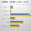 【いち早く決めた!】関西外国語大学 合格発表(2021年度の志願者数・合格者数・倍率・合格最低点)