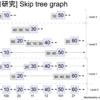 #11 「Skip tree graphでモテたい」tech.kayac.com Advent Calendar 2012
