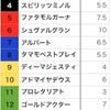 キタサン祭り第2幕?〜天皇賞予想メモ〜