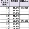 【トラリピ4・5すくみ検証結果】12月1週の結果は、2500pips耐えられる設定で、年利換算19.0%でした。2000pipsで28.5%。トレールは10.5%利益を増強。