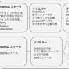 AWS Appsync(GraphQL)の概要をRDB慣れした人向けに説明してみます