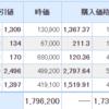 【12月22日投資結果】日本株が大幅安。しかしピクセルカンパニーズのみ4%以上の反発