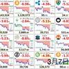 3月7日の仮想通貨・投資報告