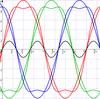 台形波変調もしくは三次高調波注入変調