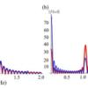 量子アニーリングを用いたエネルギーギャップの直接測定法